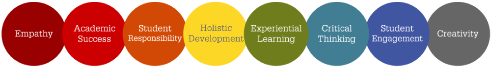 Academic success - Student responsibility Holistic development Experiential Learning Critical thinking Empathy Student Engagement Creativity